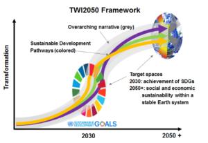 beyond SDGs