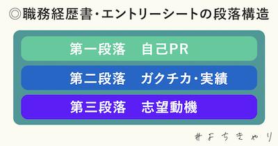 職務経歴書_段落