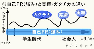 自己PRと実績_グラフ
