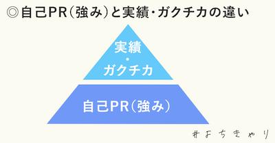 自己PRと実績_ピラミッド