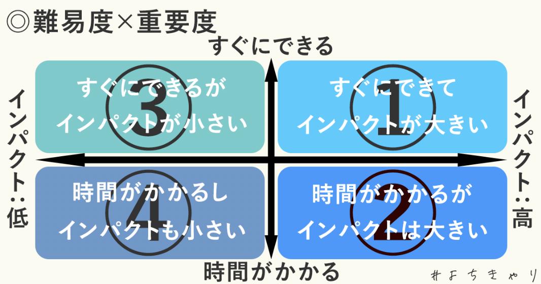 難易度×重要性マトリクス