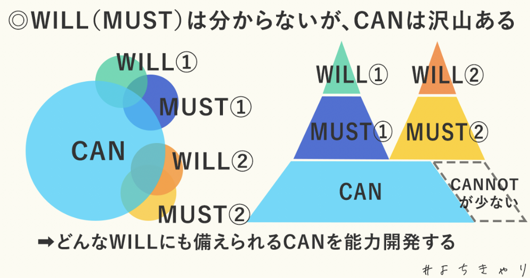 CAN≧WILL