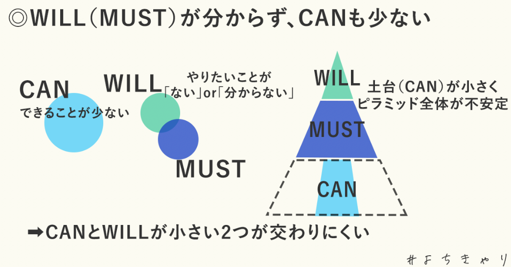 WILL≠CAN