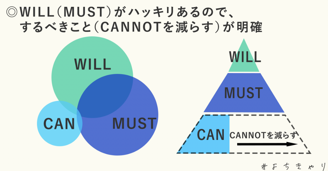 WILL≧CAN