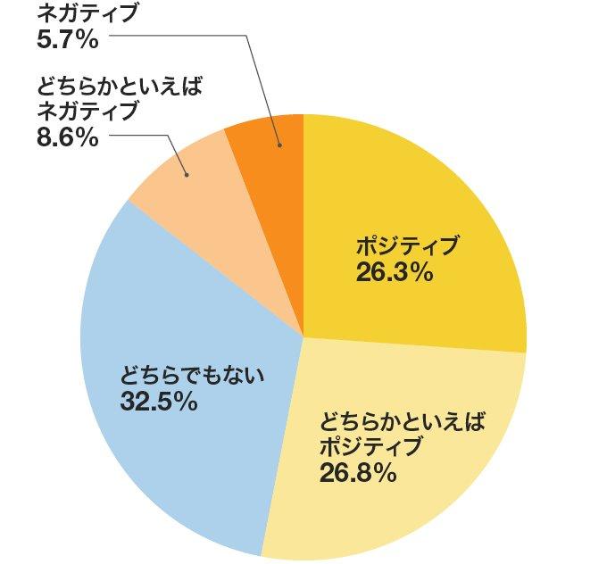 転職意識調査(リクナビ)