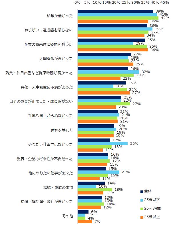 退職理由アンケート(エン・ジャパン)