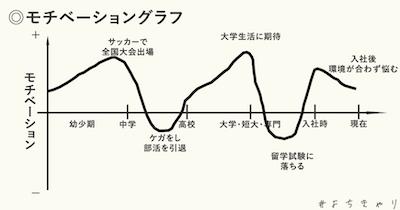 モチベーショングラフ1