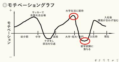 モチベーショングラフ2