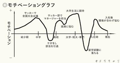 モチベーショングラフ3