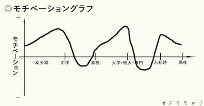 モチベーショングラフ4