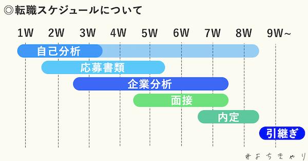 jobchange_schedule